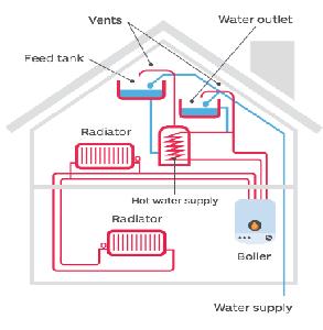 Regular (Conventional) Boiler Image
