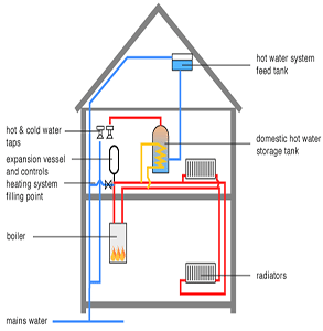 System Boiler - How is works