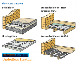 The Underfloor Heating Layout